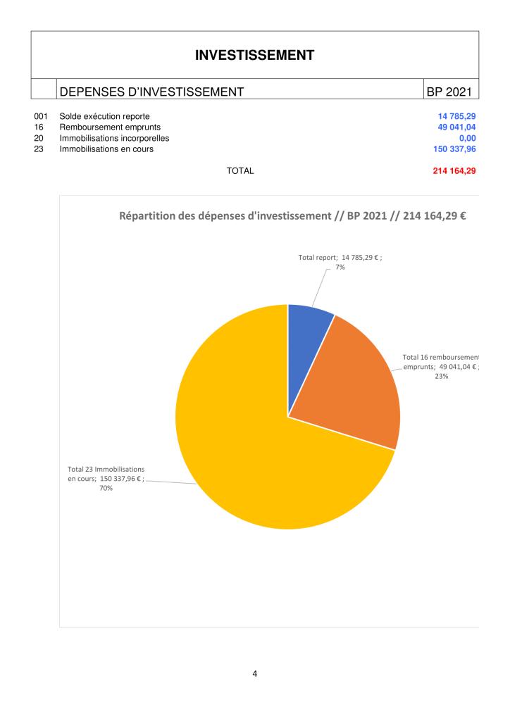 NOTE DE PRESENTATION BREVE ET SYNTHETIQUE - budget 2021-4