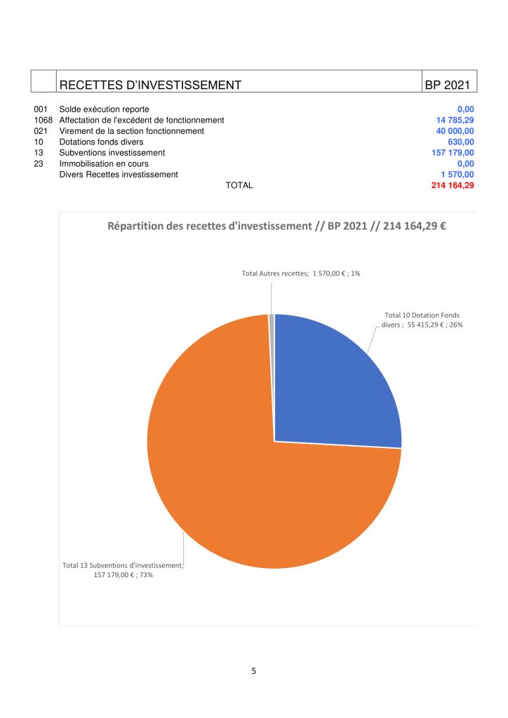 NOTE DE PRESENTATION BREVE ET SYNTHETIQUE - budget 2021-5
